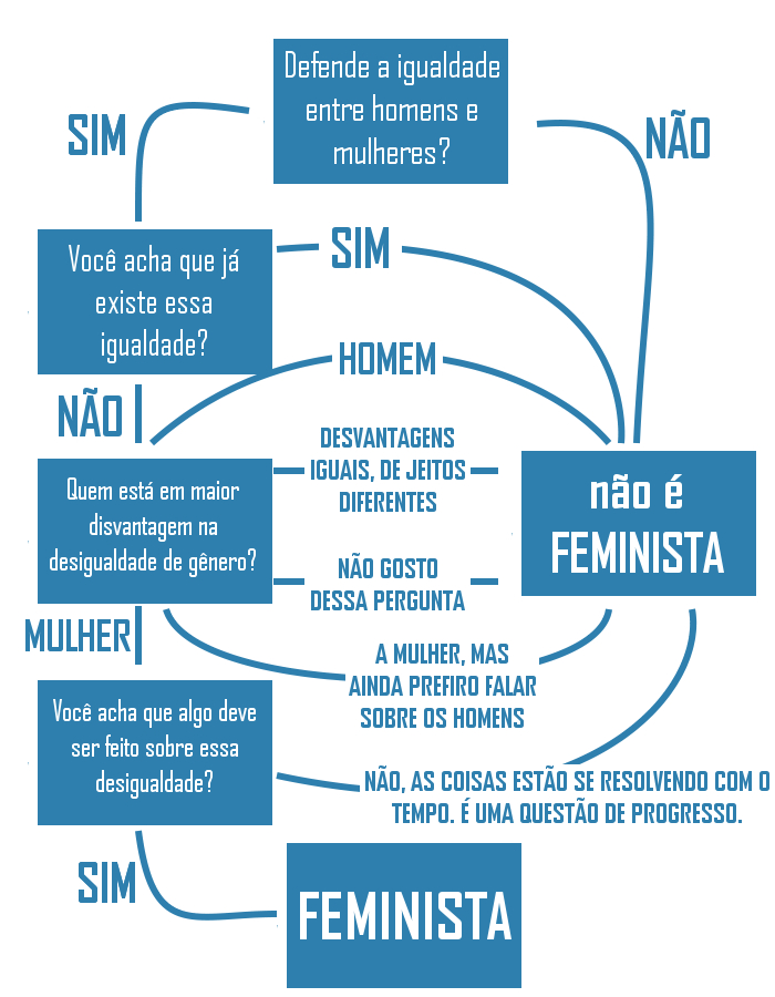 Fluxogramas feminismo 2